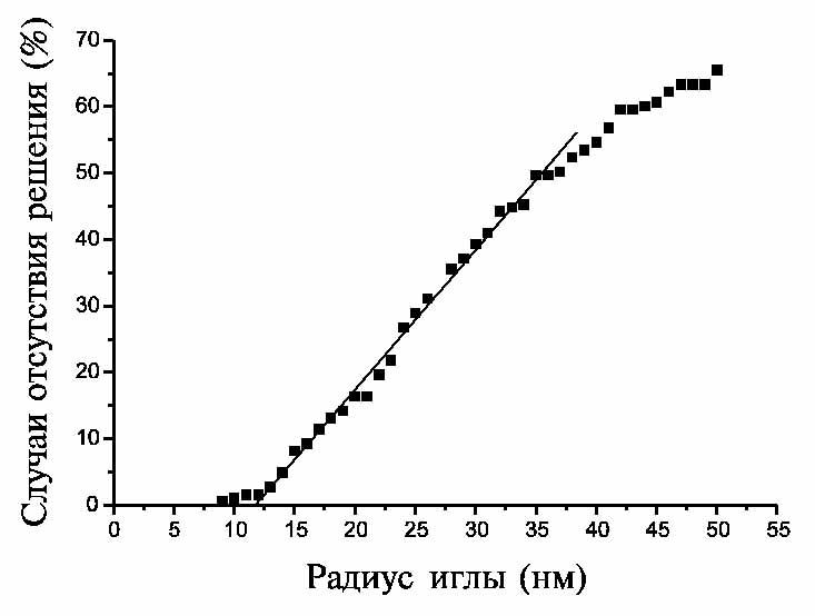 комплексов ДНК-ПАВ