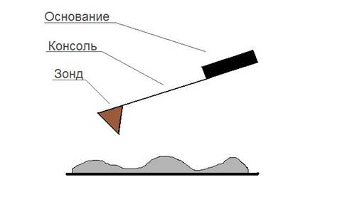 схема атомно силового микроскопа.